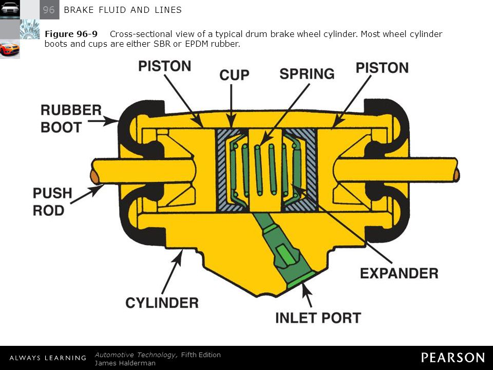 96 BRAKE FLUID AND LINES Automotive Technology, Fifth Edition James Halderman © 2011 Pearson Education, Inc. All Rights Reserved Figure 96-9 Cross-sec