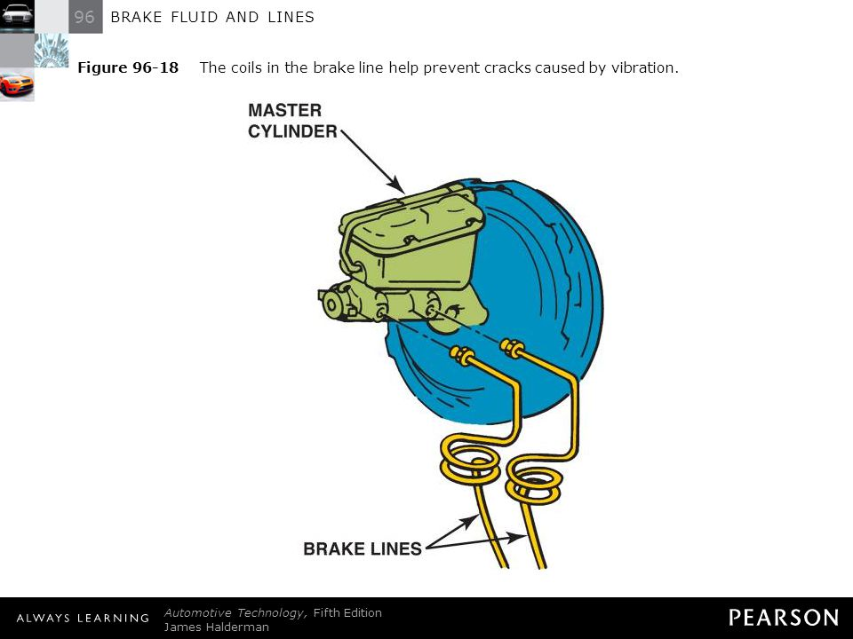 96 BRAKE FLUID AND LINES Automotive Technology, Fifth Edition James Halderman © 2011 Pearson Education, Inc. All Rights Reserved Figure 96-18 The coil