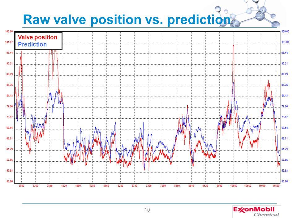 10 Raw valve position vs. prediction Valve position Prediction