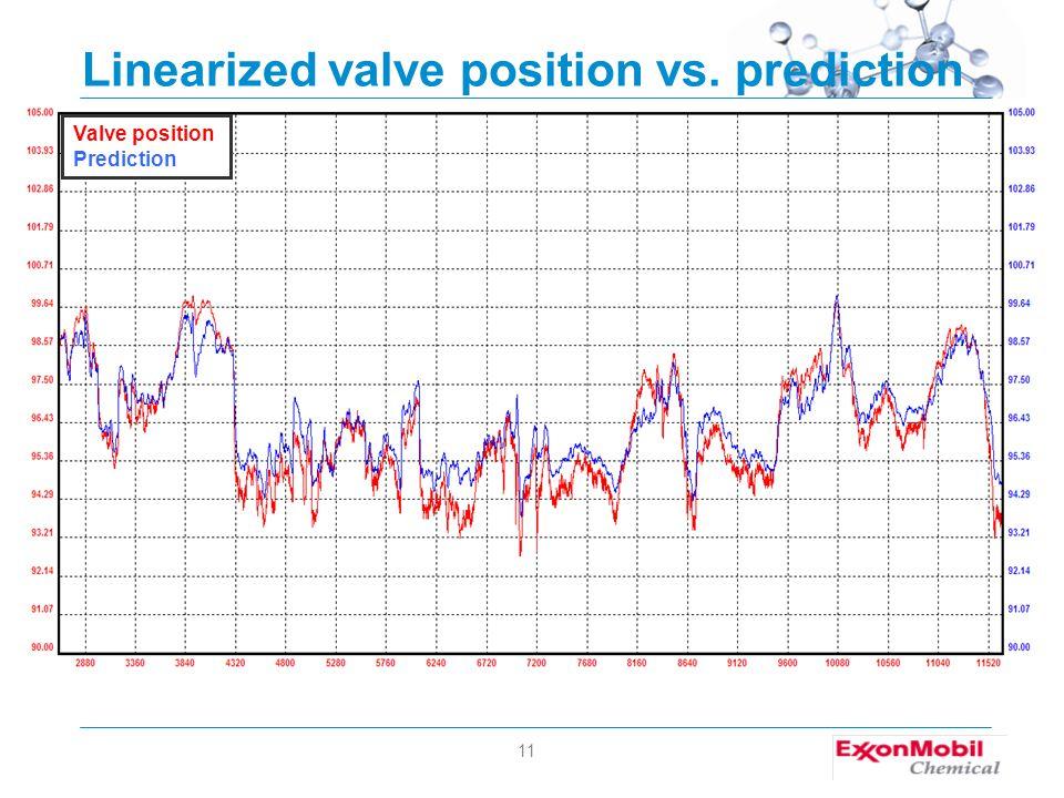 11 Linearized valve position vs. prediction Valve position Prediction