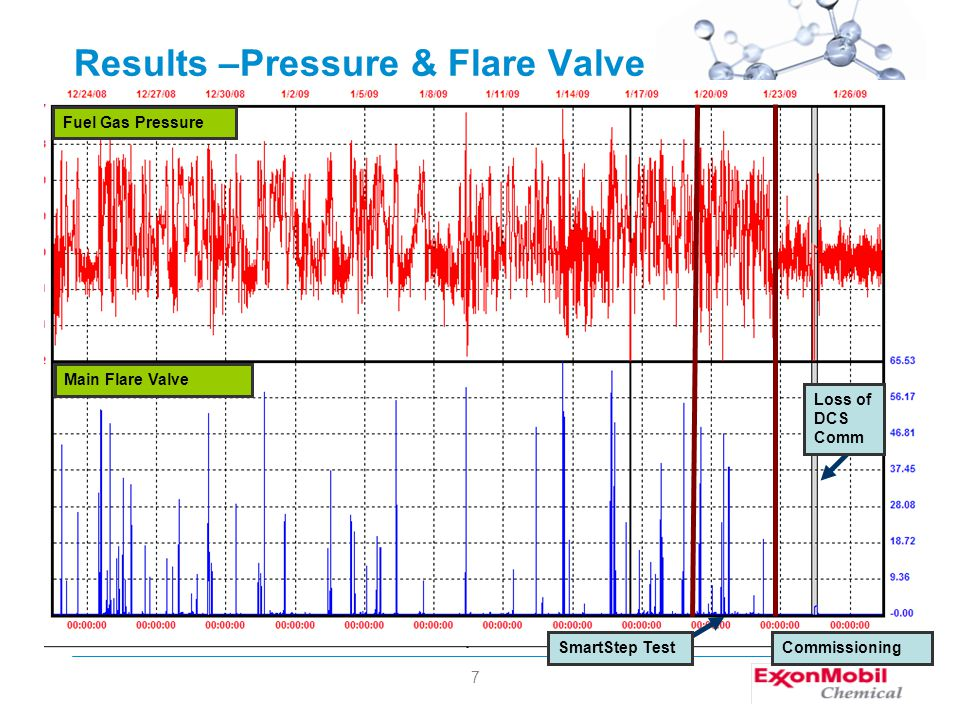 7 Results –Pressure & Flare Valve Main Flare Valve Fuel Gas Pressure SmartStep TestCommissioning Loss of DCS Comm