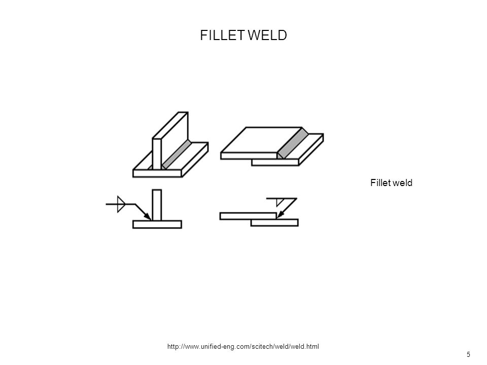 6 http://www.unified-eng.com/scitech/weld/weld.html SQUARE GROOVE WELD