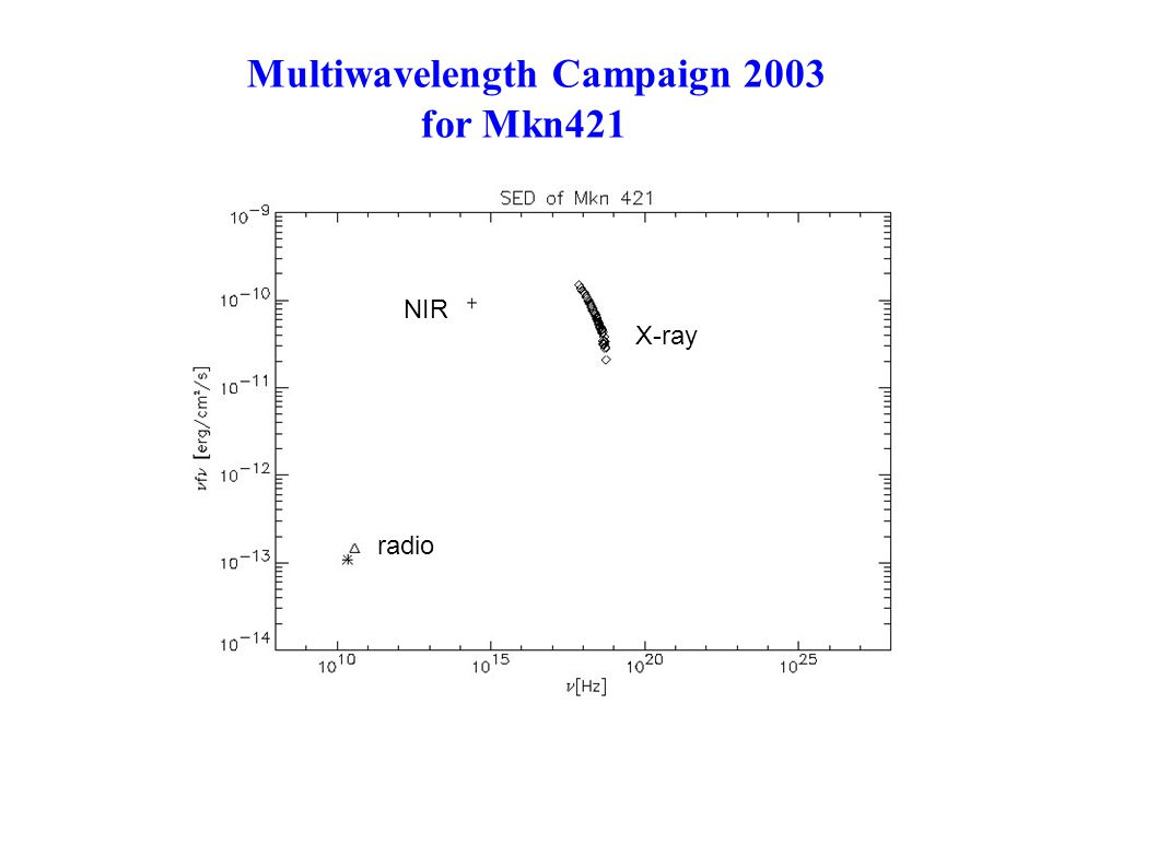 Multiwavelength Campaign 2003 for Mkn421 radio NIR X-ray