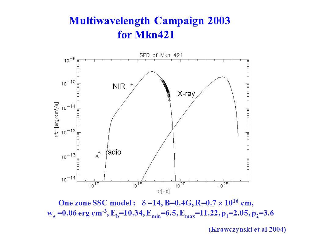 Multiwavelength Campaign 2003 for Mkn421 radio NIR X-ray One zone SSC model :  =14, B=0.4G, R=0.7  10 16 cm, w e =0.06 erg cm -3, E b =10.34, E min =6.5, E max =11.22, p 1 =2.05, p 2 =3.6 (Krawczynski et al 2004)