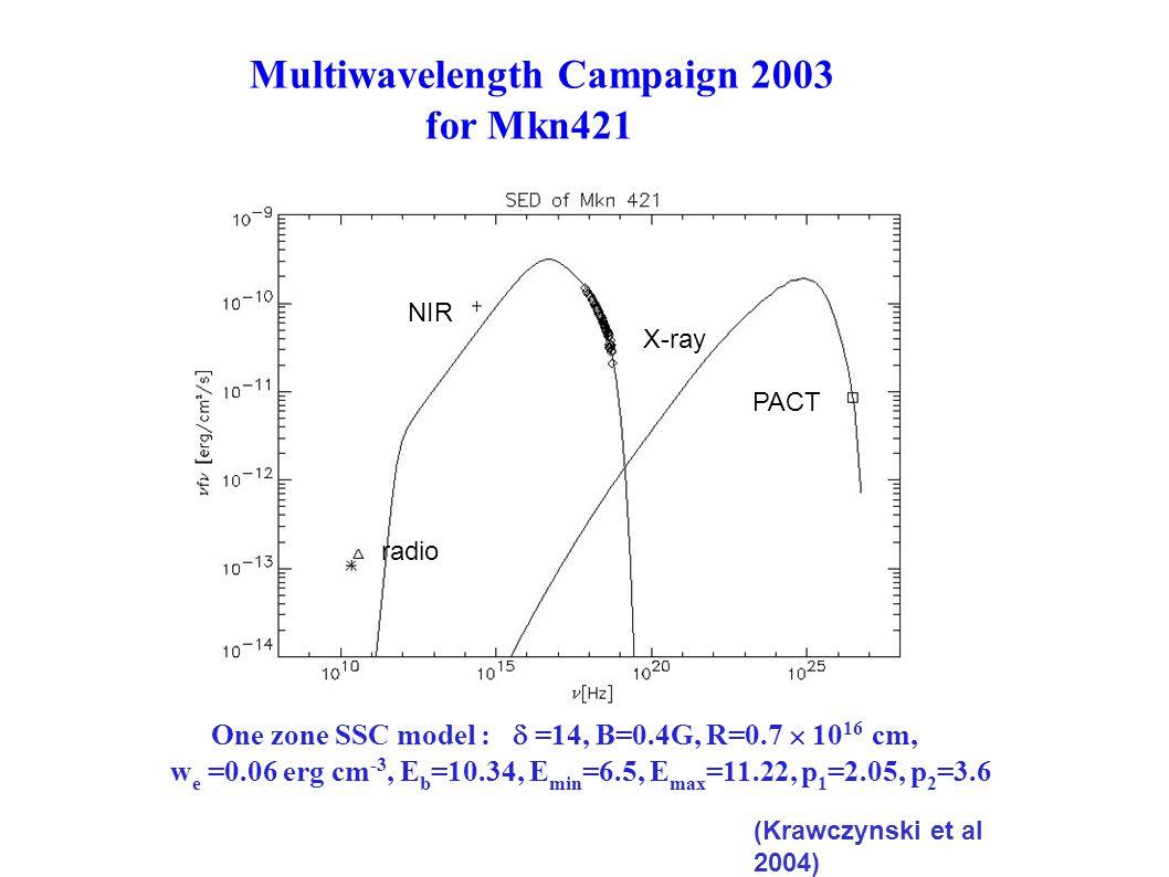 Multiwavelength Campaign 2003 for Mkn421 radio NIR X-ray PACT One zone SSC model :  =14, B=0.4G, R=0.7  10 16 cm, w e =0.06 erg cm -3, E b =10.34, E min =6.5, E max =11.22, p 1 =2.05, p 2 =3.6 (Krawczynski et al 2004)