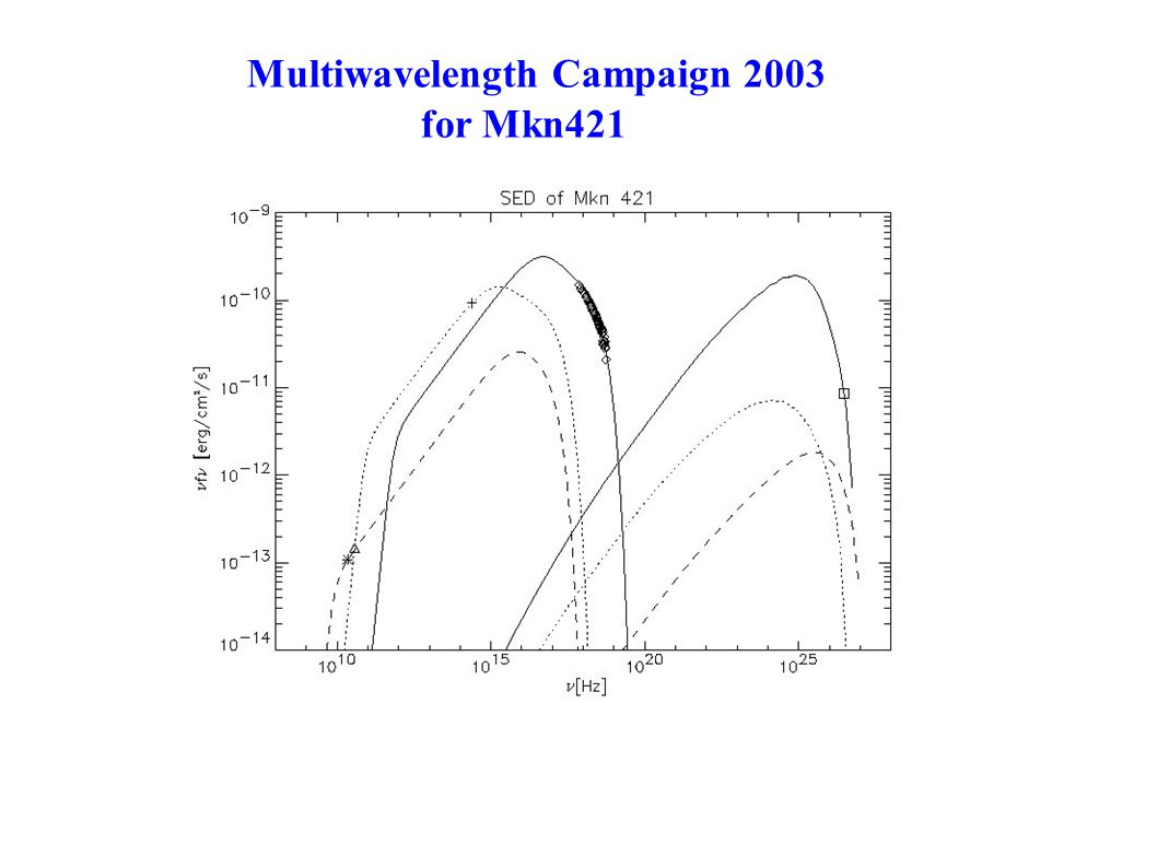Multiwavelength Campaign 2003 for Mkn421