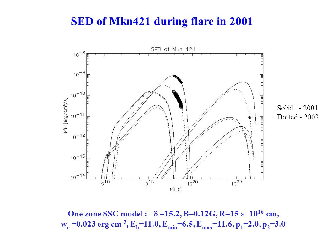 SED of Mkn421 during flare in 2001 radio optical X-ray One zone SSC model :  =15.2, B=0.12G, R=15  10 16 cm, w e =0.023 erg cm -3, E b =11.0, E min =6.5, E max =11.6, p 1 =2.0, p 2 =3.0 Solid - 2001 Dotted - 2003