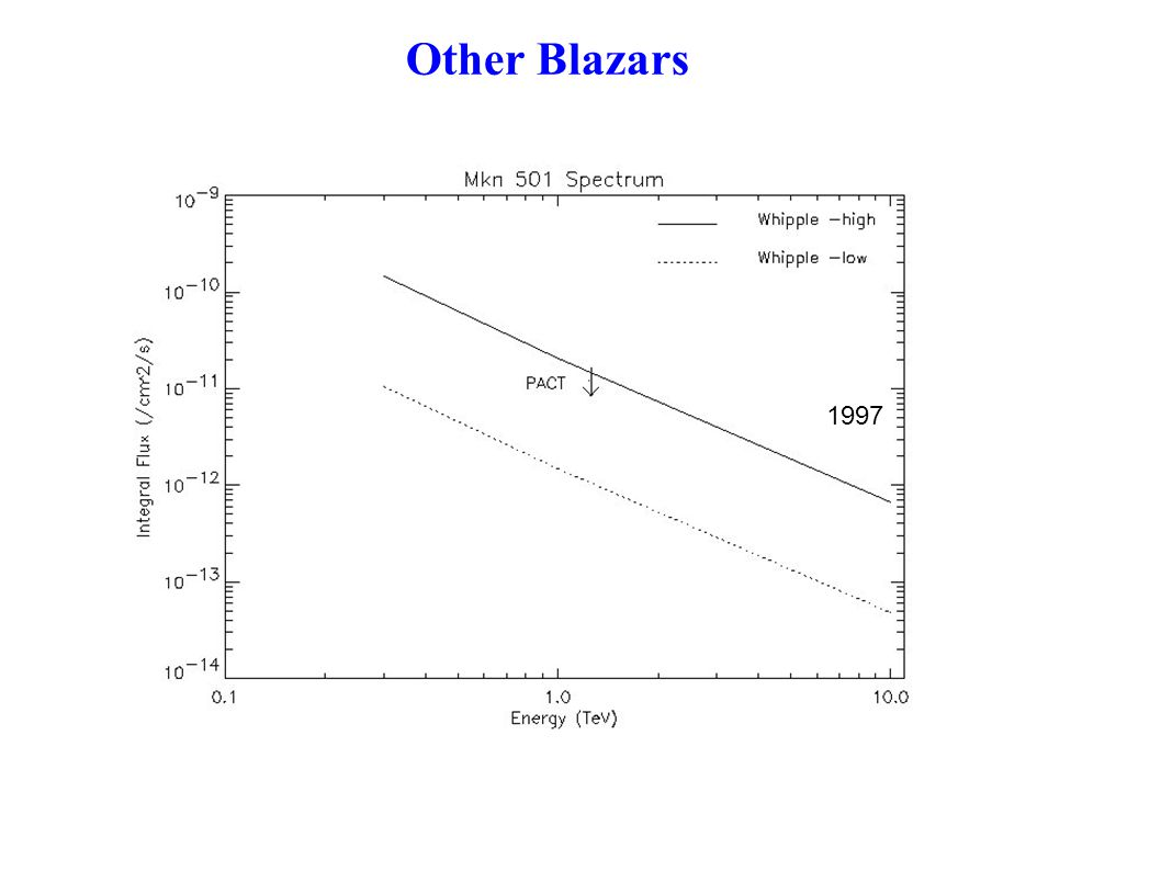 Other Blazars In 1997 huge flare was detected from Mkn501 by other experiment During PACT observations from 2000-2005 Mkn501 was in low state We have estimated 3  upperlimit 1997