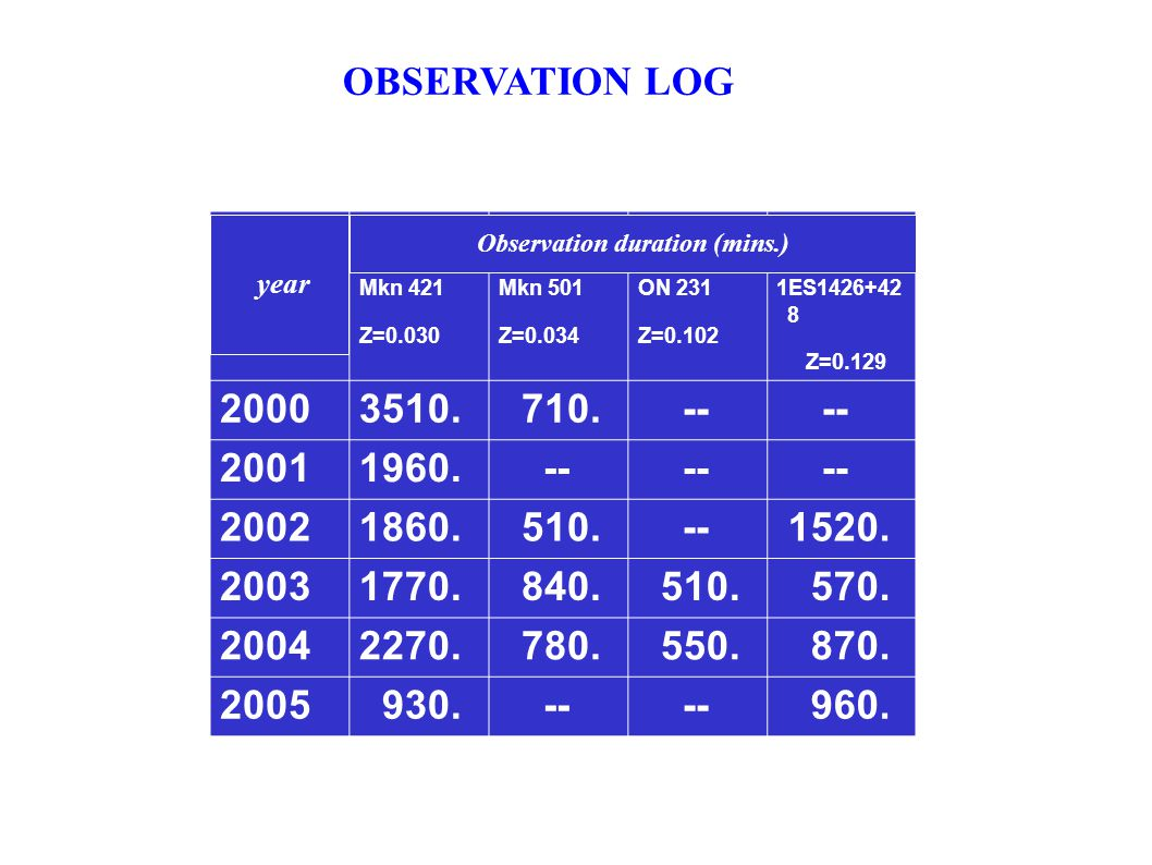 OBSERVATION LOG Mkn 421 Z=0.030 Mkn 501 Z=0.034 ON 231 Z=0.102 1ES1426+42 8 Z=0.129 20003510.