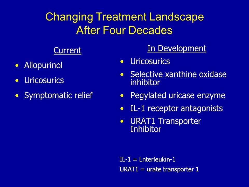 Changing Treatment Landscape After Four Decades Current Allopurinol Uricosurics Symptomatic relief In Development Uricosurics Selective xanthine oxidase inhibitor Pegylated uricase enzyme IL-1 receptor antagonists URAT1 Transporter Inhibitor IL-1 = Lnterleukin-1 URAT1 = urate transporter 1