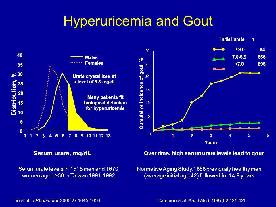 Hyperuricemia and Gout Lin et al. J Rheumatol. 2000;27:1045-1050.Campion et al.