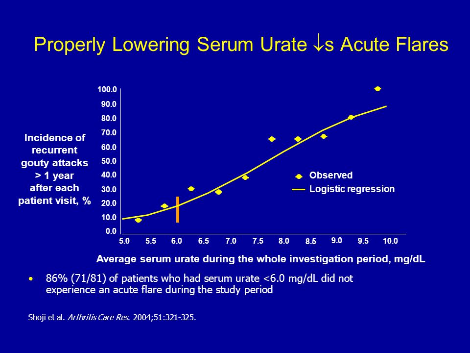 Properly Lowering Serum Urate  s Acute Flares 86% (71/81) of patients who had serum urate <6.0 mg/dL did not experience an acute flare during the stu
