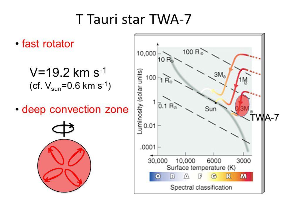 T Tauri star TWA-7 fast rotator deep convection zone TWA-7 V=19.2 km s -1 (cf. V sun =0.6 km s -1 )