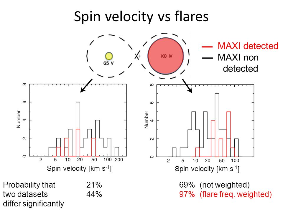Spin velocity [km s -1 ] Spin velocity vs flares MAXI detected MAXI non detected Probability that two datasets differ significantly 69% (not weighted) 97% (flare freq.
