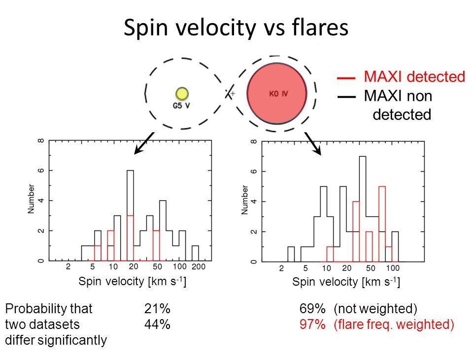 Radius [solar radius] MAXI detected MAXI non detected Radius vs flares 96% (not weighted) 99.8% (flare freq.