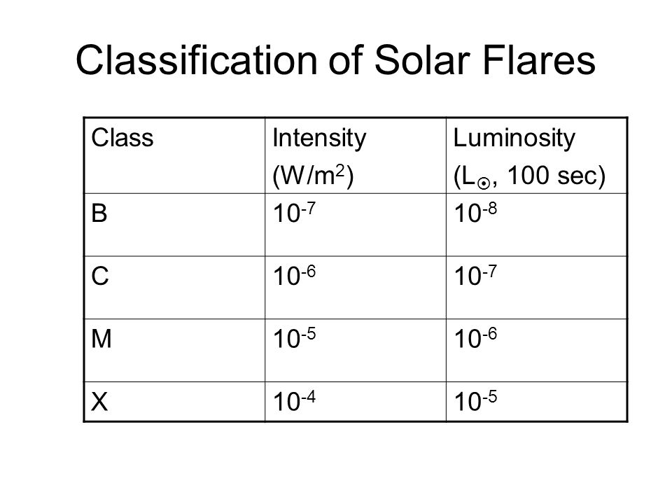 Classification of Solar Flares ClassIntensity (W/m 2 ) Luminosity (L , 100 sec) B10 -7 10 -8 C10 -6 10 -7 M10 -5 10 -6 X10 -4 10 -5