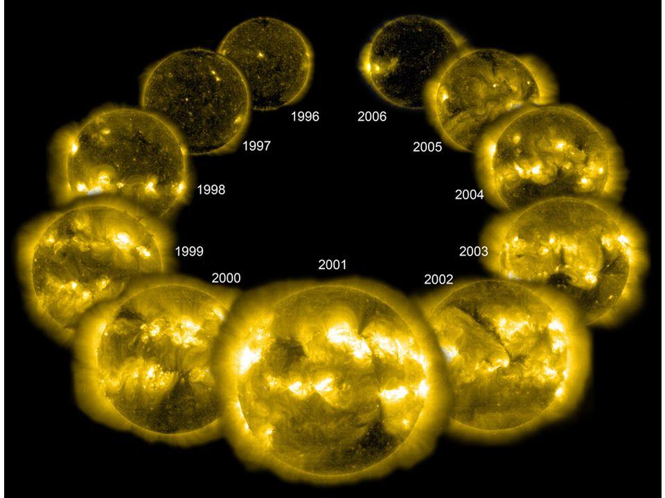 Coronal Cycle