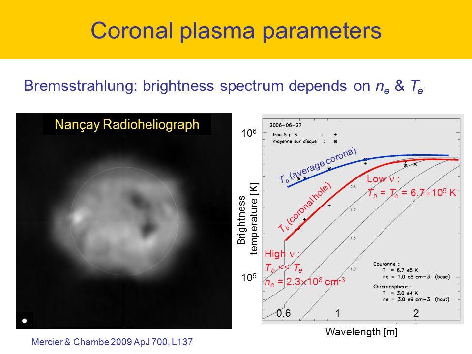 Brightness temperature [K] 10 6 10 5 Wavelength [m] 120.6 T b (coronal hole) Low : T b = T e = 6.7  10 5 K High : T b << T e n e = 2.3  10 8 cm -3 T