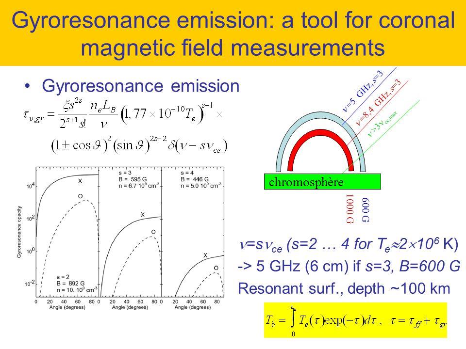 =s ce (s=2 … 4 for T e  2  10 6 K) -> 5 GHz (6 cm) if s=3, B=600 G Resonant surf., depth ~100 km =5 GHz, s=3 =8,4 GHz, s=3 chromosphère 600 G 1000 G