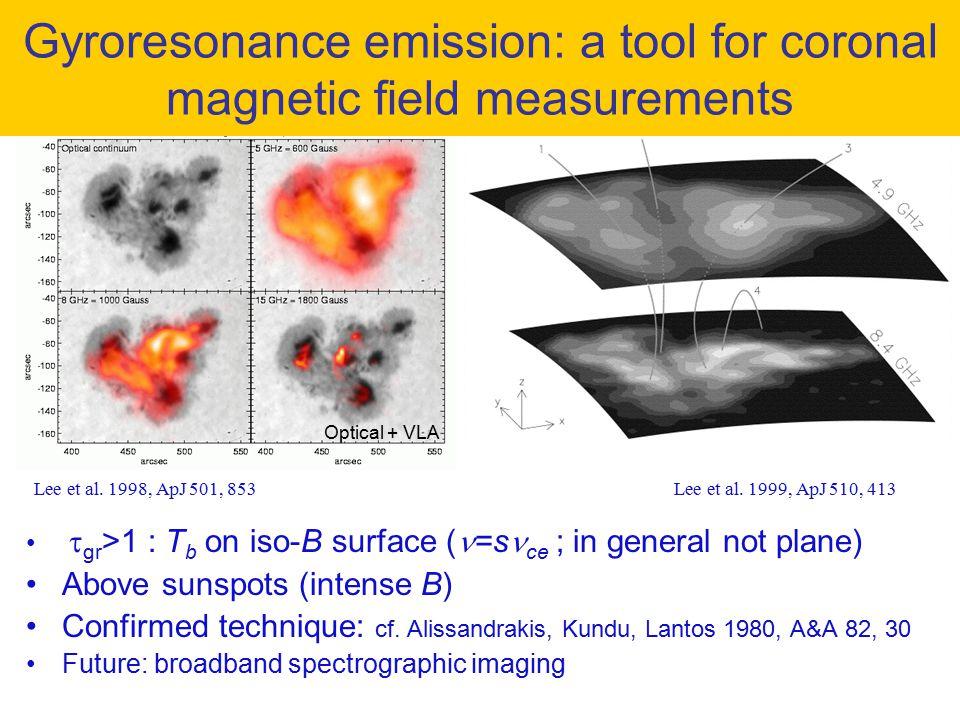  gr >1 : T b on iso-B surface ( =s ce ; in general not plane) Above sunspots (intense B) Confirmed technique: cf. Alissandrakis, Kundu, Lantos 1980,