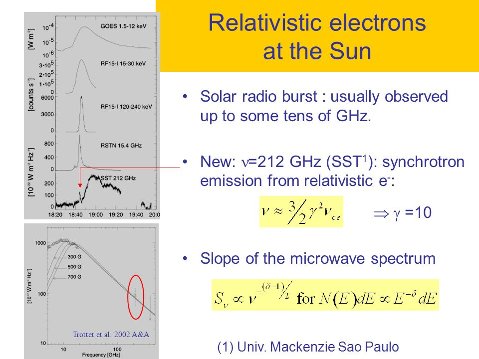 Solar radio burst : usually observed up to some tens of GHz. New: =212 GHz (SST 1 ): synchrotron emission from relativistic e - :   =10 Slope of the