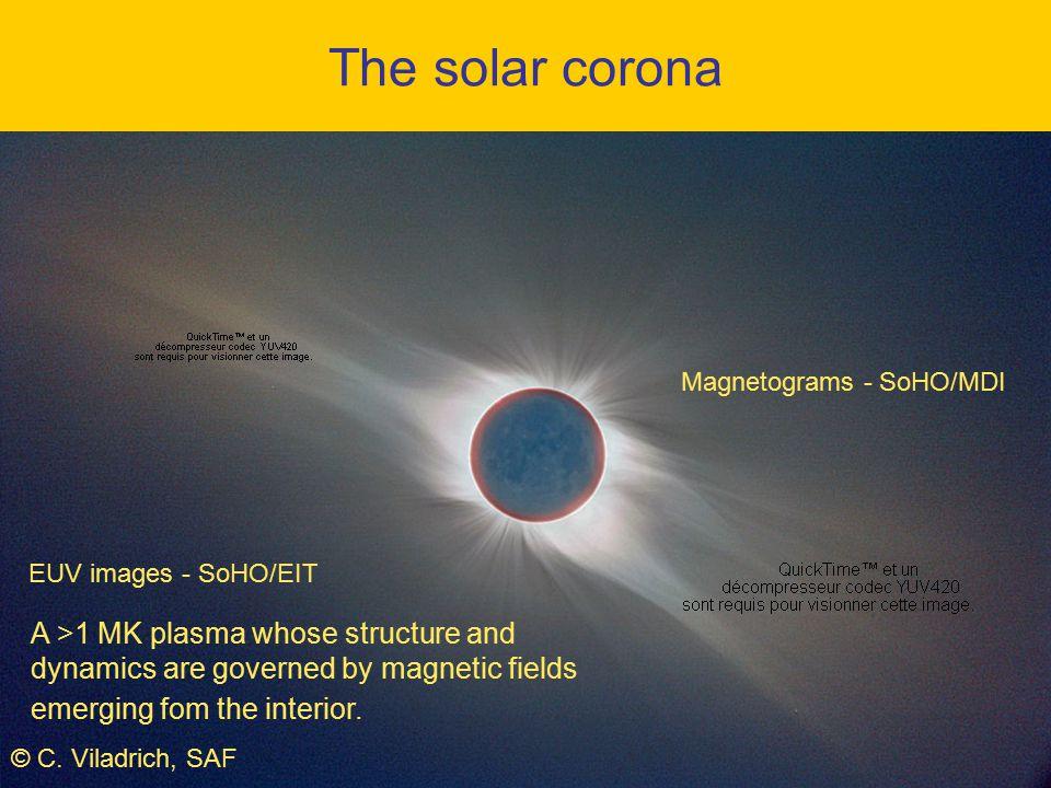 =s ce (s=2 … 4 for T e  2  10 6 K) -> 5 GHz (6 cm) if s=3, B=600 G Resonant surf., depth ~100 km =5 GHz, s=3 =8,4 GHz, s=3 chromosphère 600 G 1000 G >3 ce,max Gyroresonance emission: a tool for coronal magnetic field measurements Gyroresonance emission