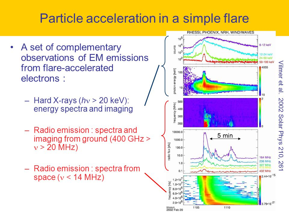 Particle acceleration in a simple flare A set of complementary observations of EM emissions from flare-accelerated electrons : –Hard X-rays (h > 20 ke