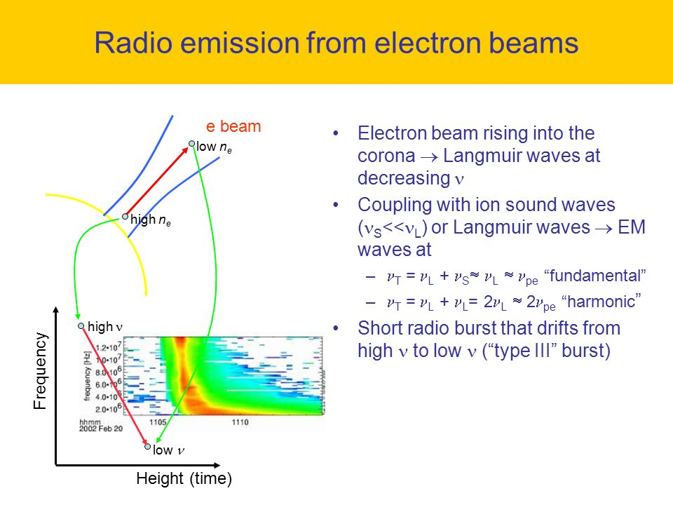 Electron beam rising into the corona  Langmuir waves at decreasing Coupling with ion sound waves ( S << L ) or Langmuir waves  EM waves at – T = L +