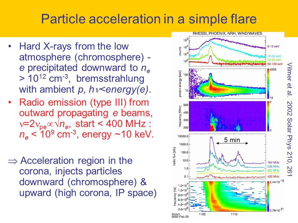 Hard X-rays from the low atmosphere (chromosphere) - e precipitated downward to n e > 10 12 cm -3, bremsstrahlung with ambient p, h <energy(e). Radio