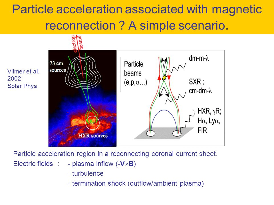 Particle acceleration associated with magnetic reconnection ? A simple scenario. Particle acceleration region in a reconnecting coronal current sheet.