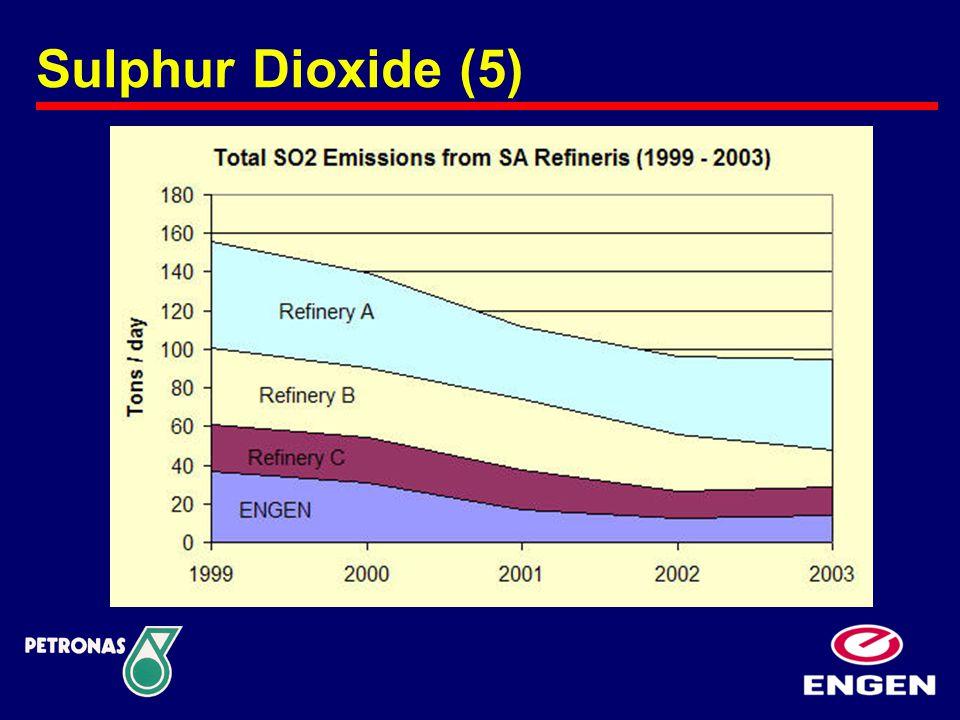 Sulphur Dioxide (5)