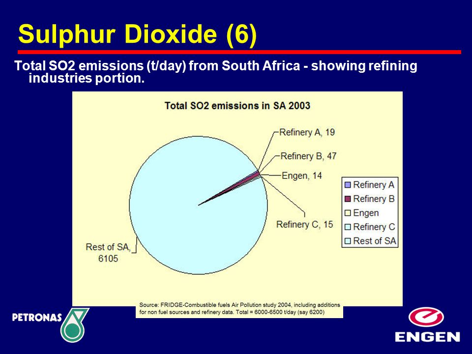 Total SO2 emissions (t/day) from South Africa - showing refining industries portion. Sulphur Dioxide (6)