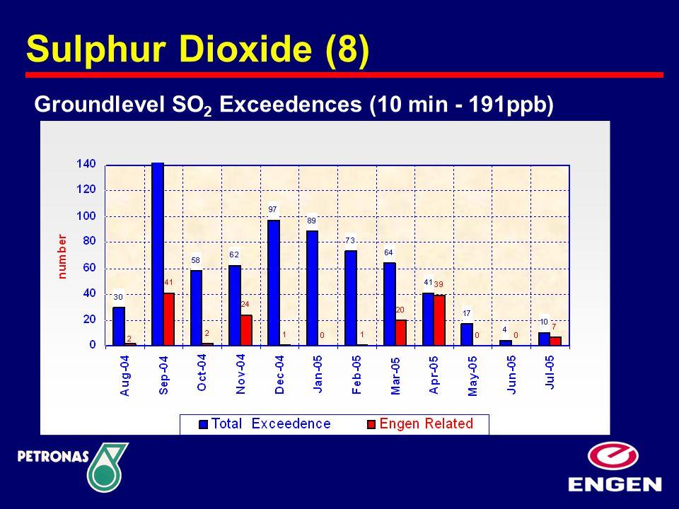 Sulphur Dioxide (8) Groundlevel SO 2 Exceedences (10 min - 191ppb)