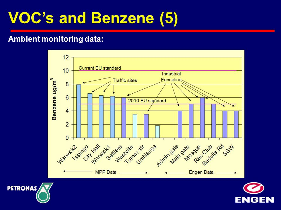 Ambient monitoring data: VOC's and Benzene (5)
