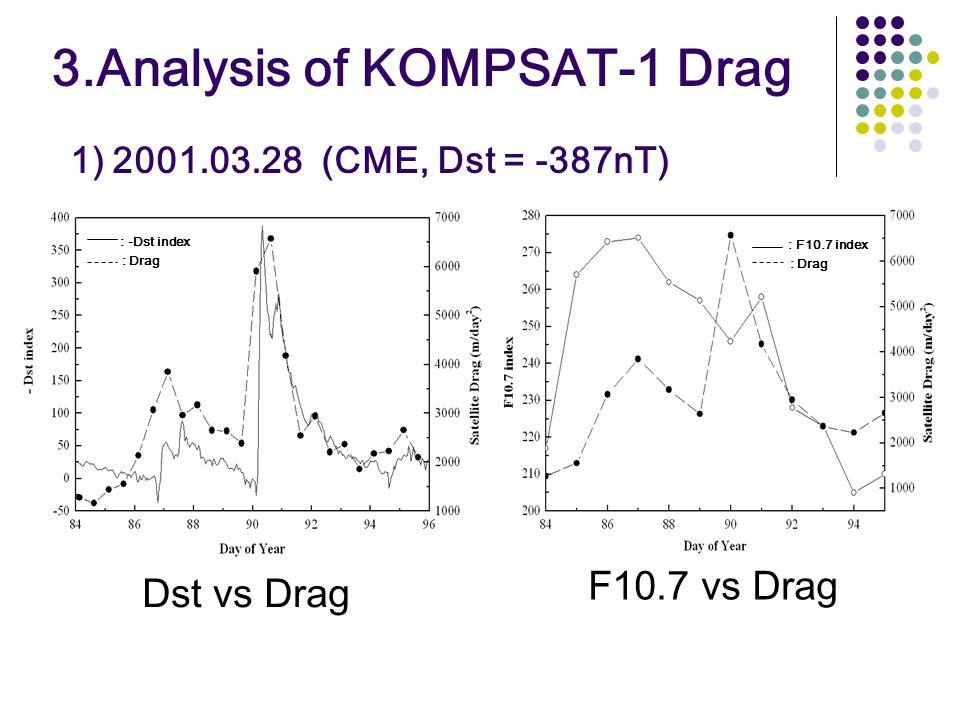 3.Analysis of KOMPSAT-1 Drag 1) 2001.03.28 (CME, Dst = -387nT) Dst vs Drag F10.7 vs Drag : -Dst index : Drag : F10.7 index : Drag