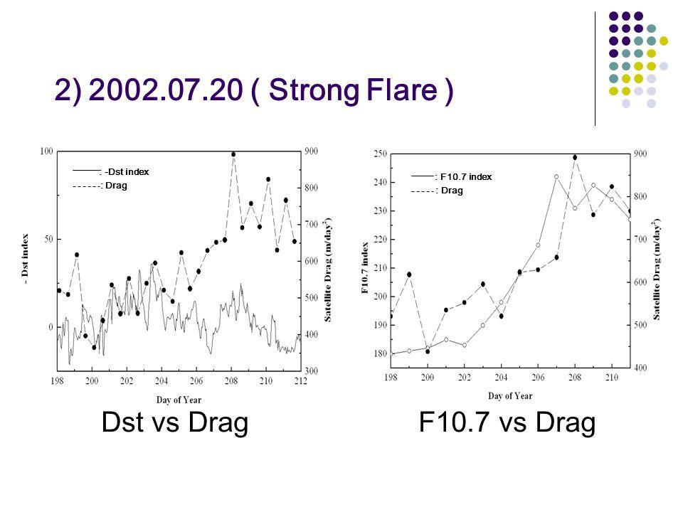 2) 2002.07.20 ( Strong Flare ) Dst vs DragF10.7 vs Drag : -Dst index : Drag : F10.7 index : Drag