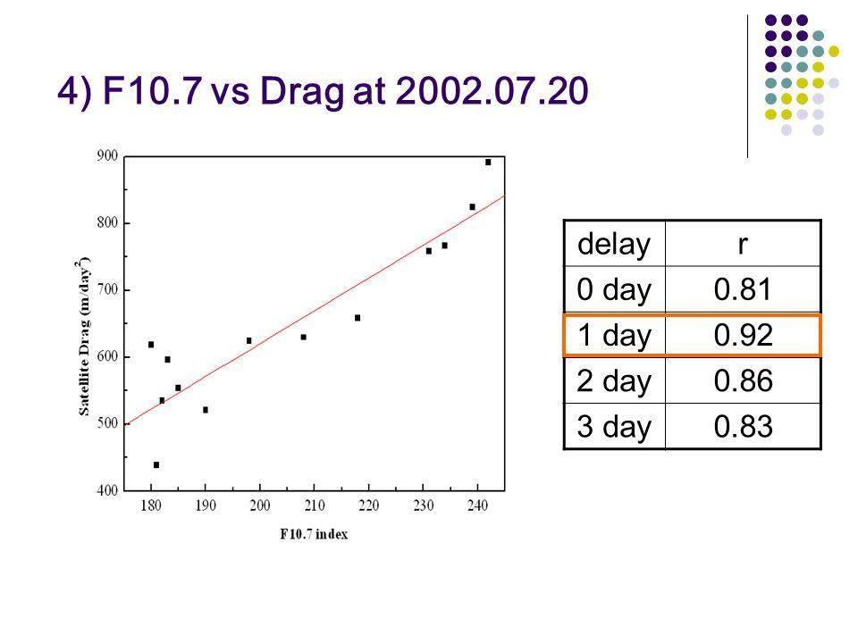 4) F10.7 vs Drag at 2002.07.20 delayr 0 day0.81 1 day0.92 2 day0.86 3 day0.83
