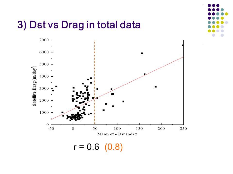 3) Dst vs Drag in total data r = 0.6 (0.8)