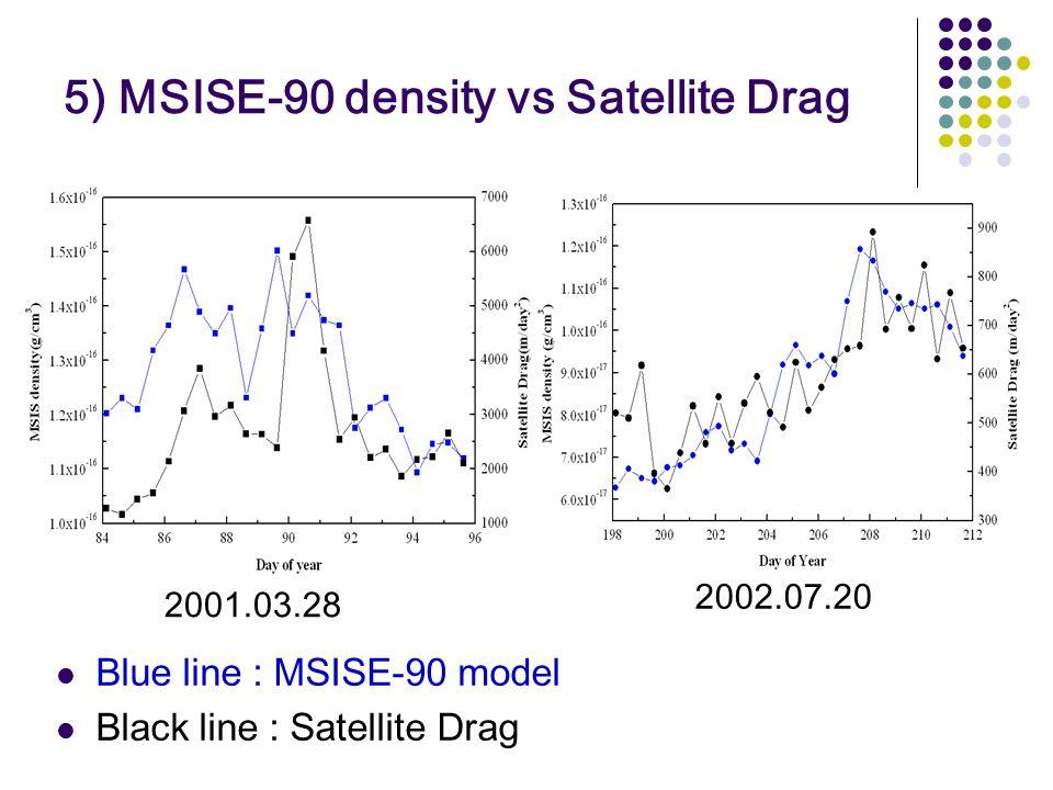 5) MSISE-90 density vs Satellite Drag Blue line : MSISE-90 model Black line : Satellite Drag 2001.03.28 2002.07.20