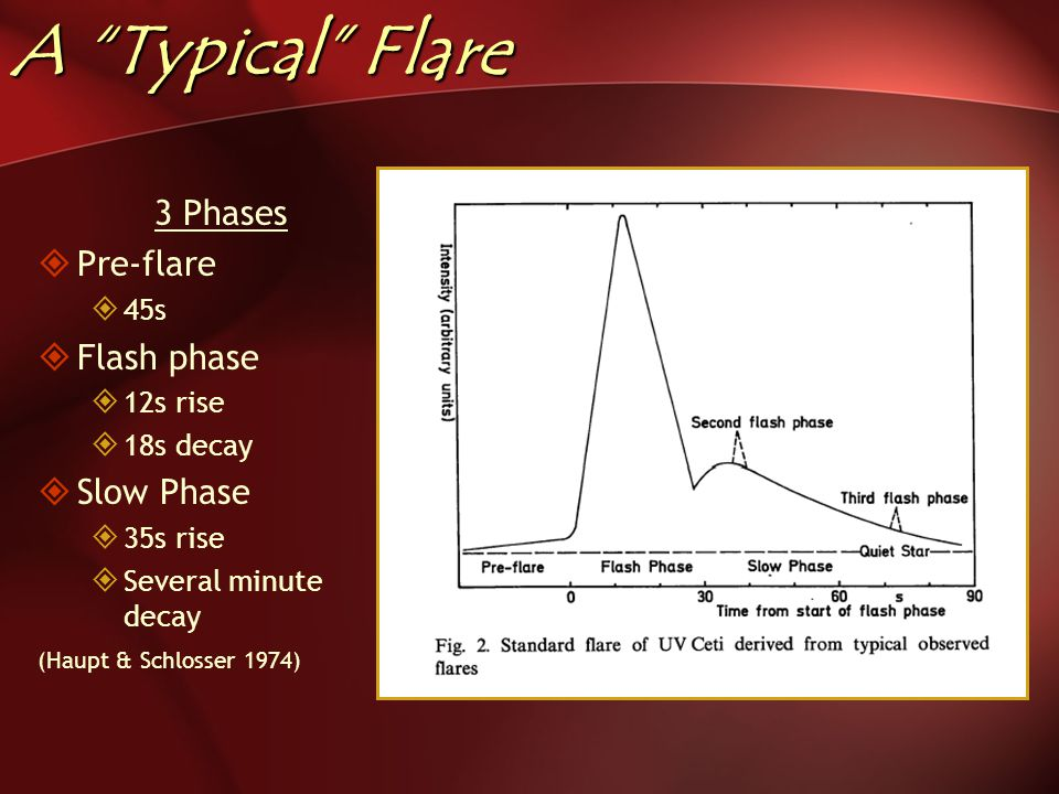 A Typical Flare 3 Phases  Pre-flare  45s  Flash phase  12s rise  18s decay  Slow Phase  35s rise  Several minute decay (Haupt & Schlosser 1974)