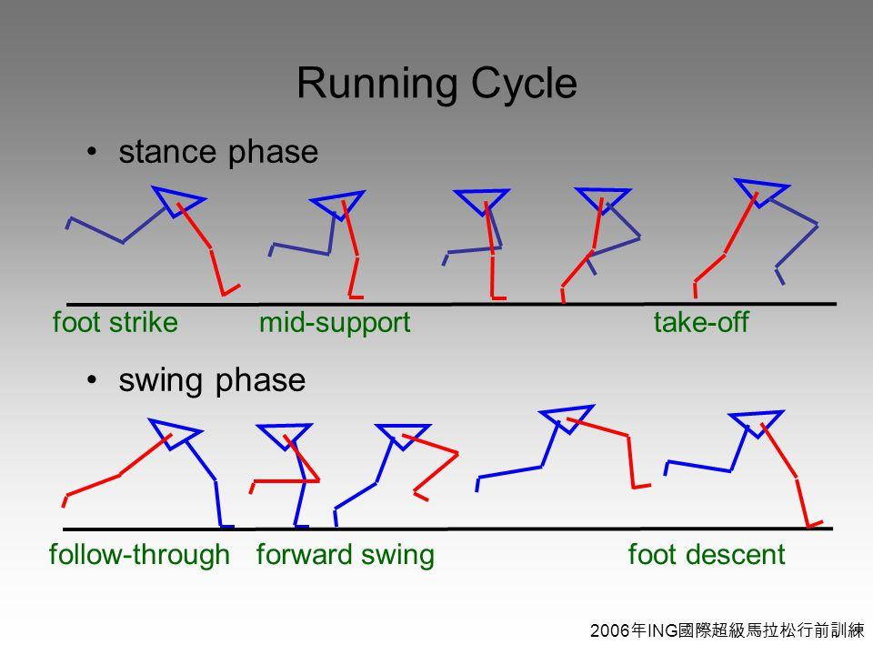 2006 年 ING 國際超級馬拉松行前訓練 stance phase swing phase Running Cycle follow-through forward swing foot descent foot strike mid-support take-off