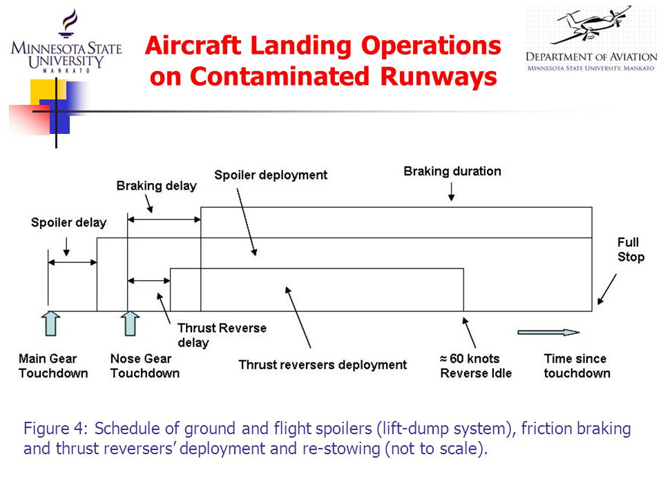 Aircraft Landing Operations on Contaminated Runways Figure 4: Schedule of ground and flight spoilers (lift-dump system), friction braking and thrust reversers' deployment and re-stowing (not to scale).