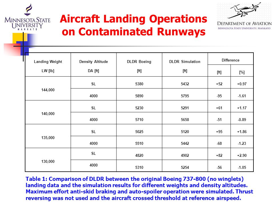 Aircraft Landing Operations on Contaminated Runways Landing Weight LW [lb] Density Altitude DA [ft] DLDR Boeing [ft] DLDR Simulation [ft] Difference [ft][%] 144,000 SL53805432+52+0.97 400058905795-95-1.61 140,000 SL52305291+61+1.17 400057105658-51-0.89 135,000 SL50255120+95+1.86 400055105442-68-1.23 130,000 SL 48204902+82+2.90 4000 53105254-56-1.05 Table 1: Comparison of DLDR between the original Boeing 737-800 (no winglets) landing data and the simulation results for different weights and density altitudes.