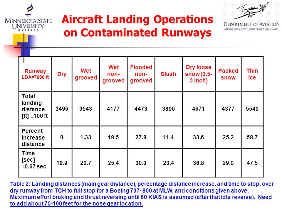 Aircraft Landing Operations on Contaminated Runways Runway LDA=7000 ft Dry Wet grooved Wet non- grooved Flooded non- grooved Slush Dry loose snow (0.5