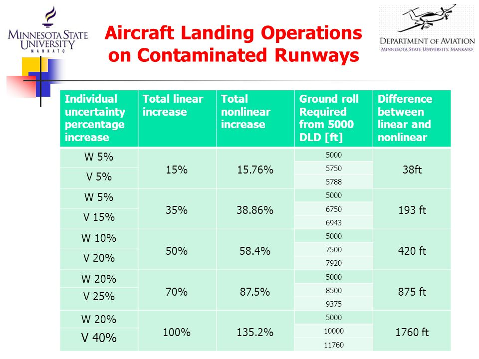 Aircraft Landing Operations on Contaminated Runways Individual uncertainty percentage increase Total linear increase Total nonlinear increase Ground r