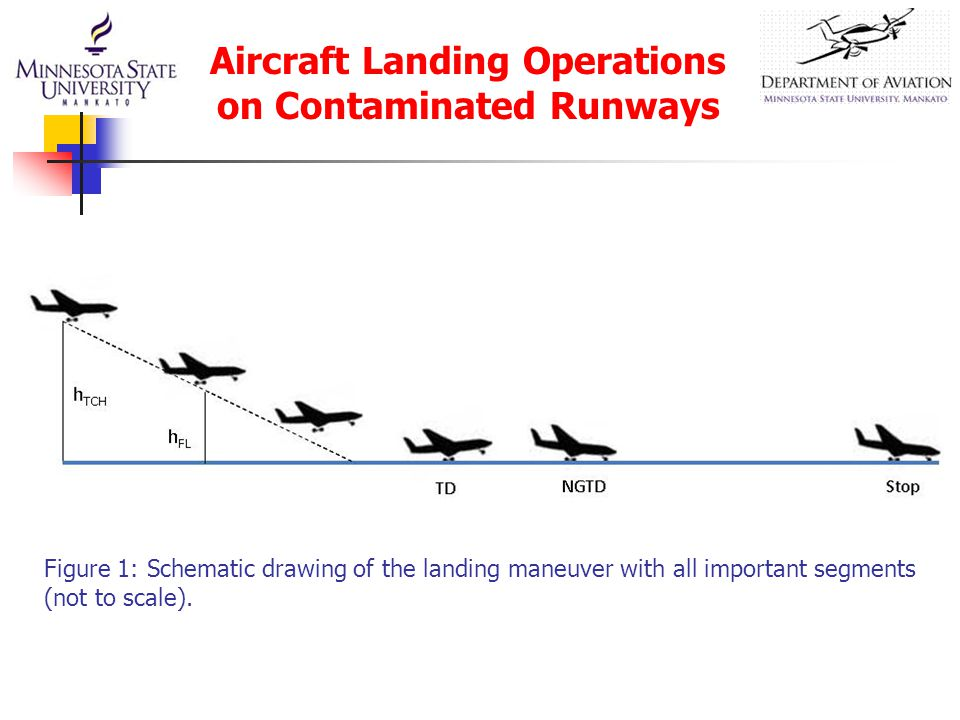 Figure 1: Schematic drawing of the landing maneuver with all important segments (not to scale). Aircraft Landing Operations on Contaminated Runways