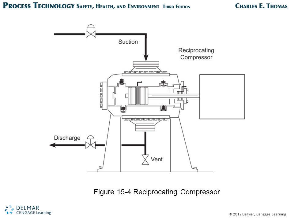 © 2012 Delmar, Cengage Learning Figure 15-4 Reciprocating Compressor