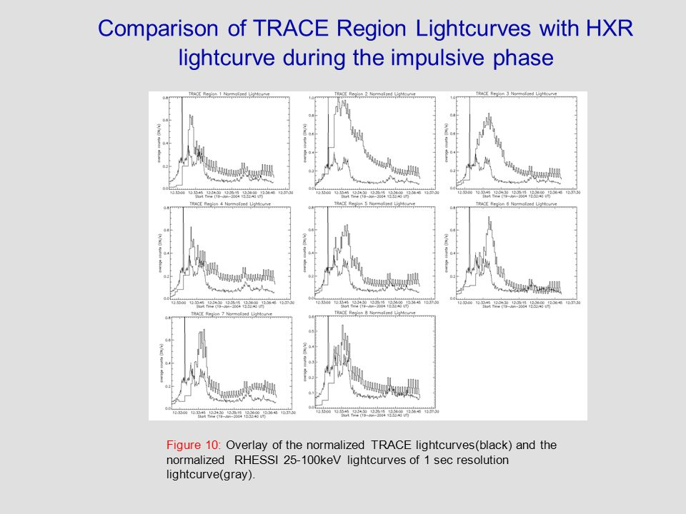 Comparison of TRACE Region Lightcurves with HXR lightcurve during the impulsive phase Figure 10: Overlay of the normalized TRACE lightcurves(black) and the normalized RHESSI 25-100keV lightcurves of 1 sec resolution lightcurve(gray).