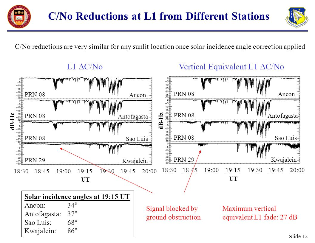 Slide 12 C/No Reductions at L1 from Different Stations Maximum vertical equivalent L1 fade: 27 dB C/No reductions are very similar for any sunlit location once solar incidence angle correction applied 18:3018:4519:0019:1519:3019:4520:00 UT dB-Hz L1  C/No PRN 08 PRN 29 Ancon Antofagasta Sao Luis Kwajalein 18:3018:4519:0019:1519:3019:4520:00 UT dB-Hz Vertical Equivalent L1  C/No PRN 08 PRN 29 Ancon Antofagasta Sao Luis Kwajalein Solar incidence angles at 19:15 UT Ancon:34° Antofagasta:37° Sao Luis:68° Kwajalein:86° Signal blocked by ground obstruction