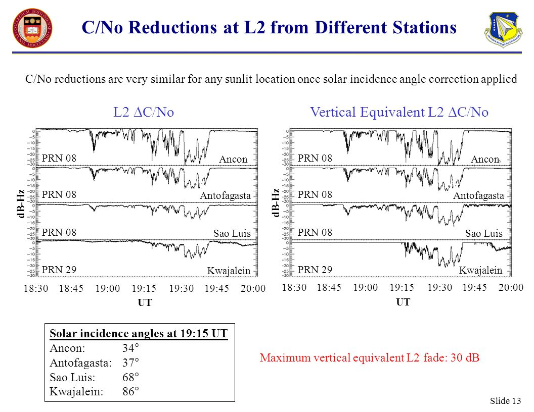 Slide 13 C/No Reductions at L2 from Different Stations Maximum vertical equivalent L2 fade: 30 dB C/No reductions are very similar for any sunlit location once solar incidence angle correction applied 18:3018:4519:0019:1519:3019:4520:00 UT L2  C/No PRN 08 PRN 29 dB-Hz Ancon Antofagasta Sao Luis Kwajalein 18:3018:4519:0019:1519:3019:4520:00 UT Vertical Equivalent L2  C/No PRN 08 PRN 29 dB-Hz Ancon Antofagasta Sao Luis Kwajalein Solar incidence angles at 19:15 UT Ancon:34° Antofagasta:37° Sao Luis:68° Kwajalein:86°